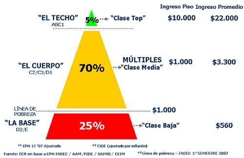 piramide-social-2007.jpg
